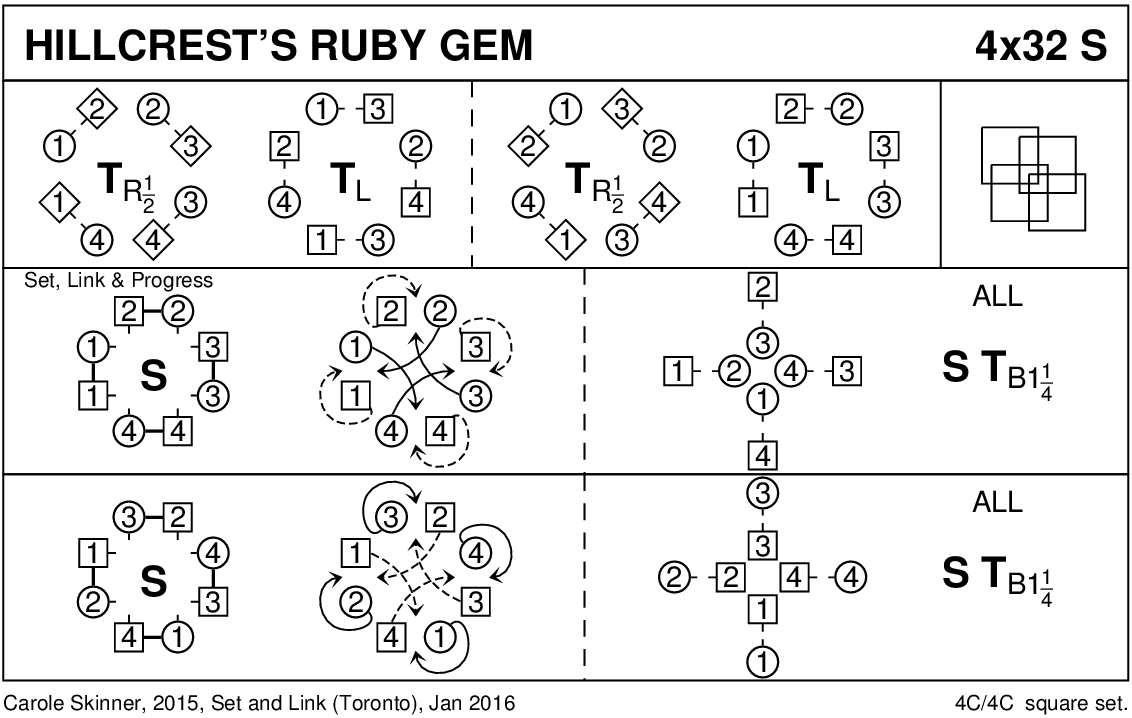 Hillcrest's Ruby Gem Keith Rose's Diagram