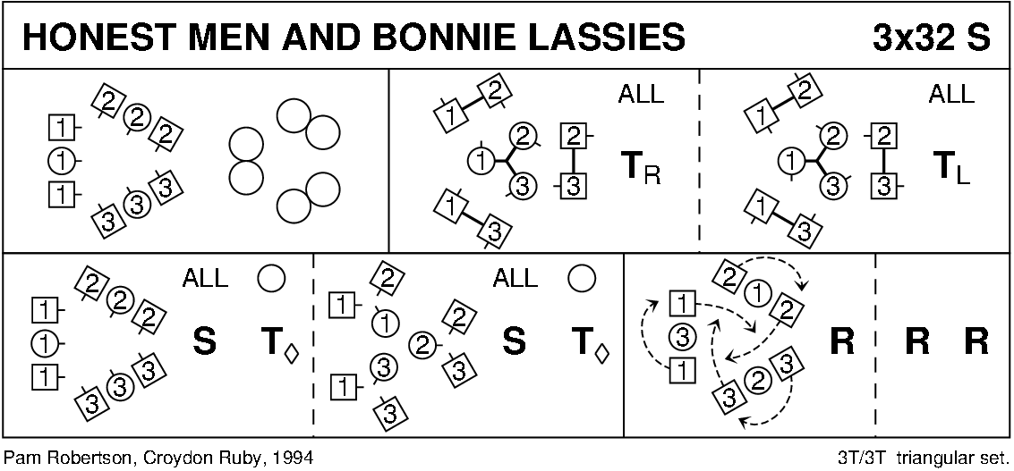 Honest Men And Bonnie Lassies Keith Rose's Diagram