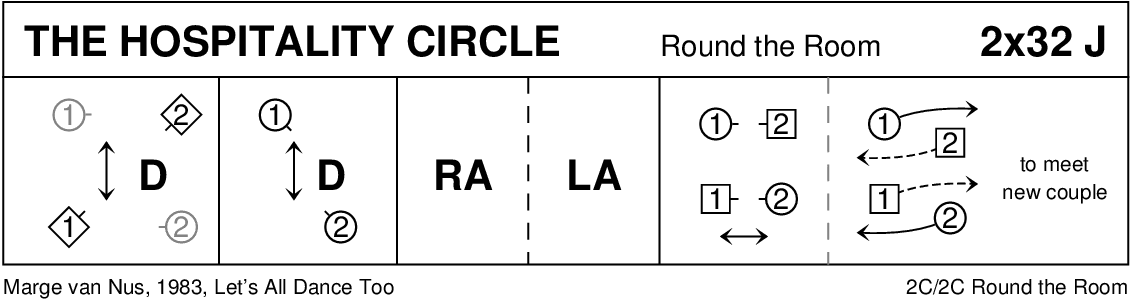 The Hospitality Circle Keith Rose's Diagram