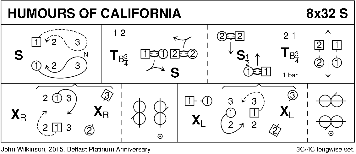 Humours Of California Keith Rose's Diagram