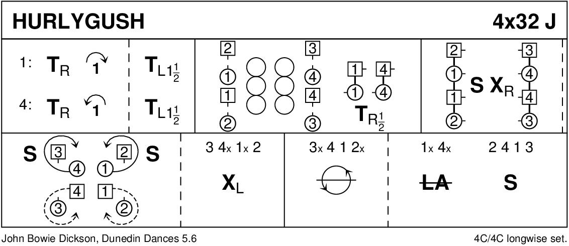 Hurlygush Keith Rose's Diagram
