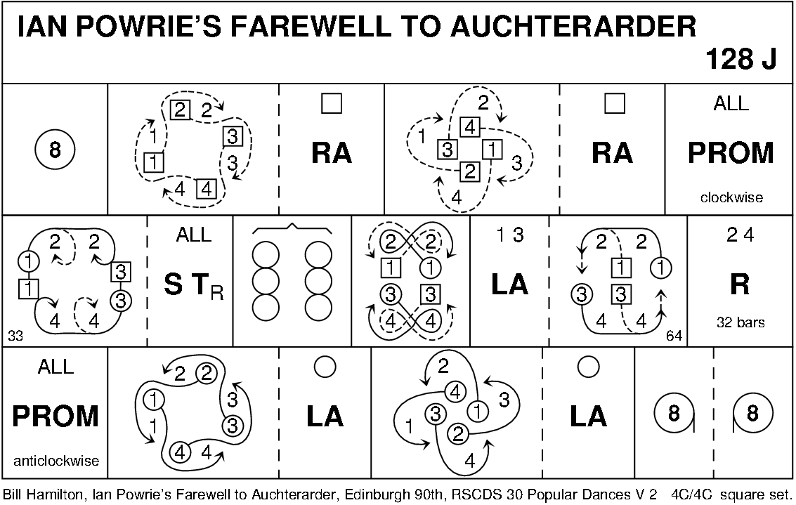 Ian Powrie's Farewell To Auchterarder Diagram