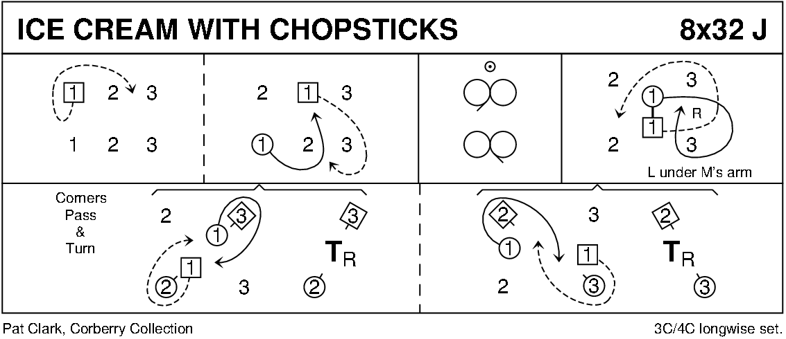 Ice Cream With Chopsticks Keith Rose's Diagram