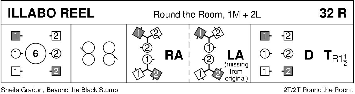 Illabo Reel Keith Rose's Diagram