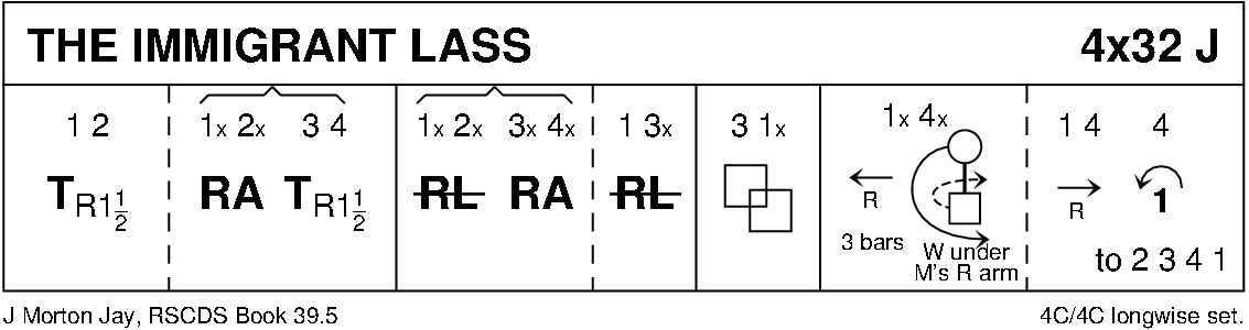 The Immigrant Lass Keith Rose's Diagram