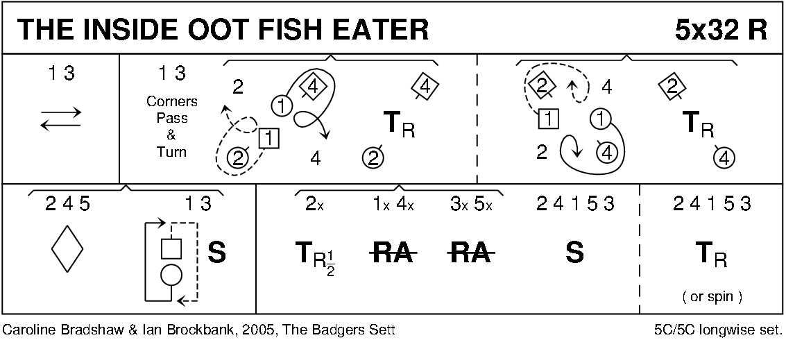 Inside Oot Fish Eater Keith Rose's Diagram