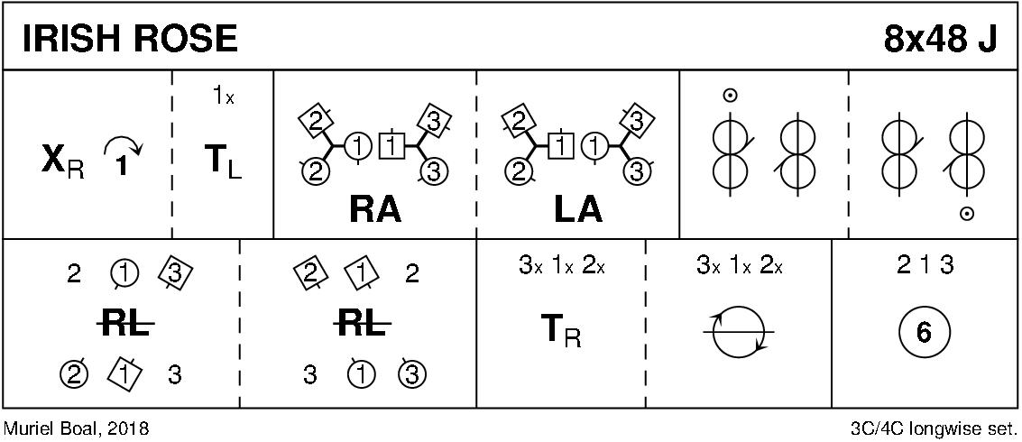 Irish Rose Keith Rose's Diagram