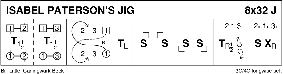 Isabel Paterson's Jig Keith Rose's Diagram