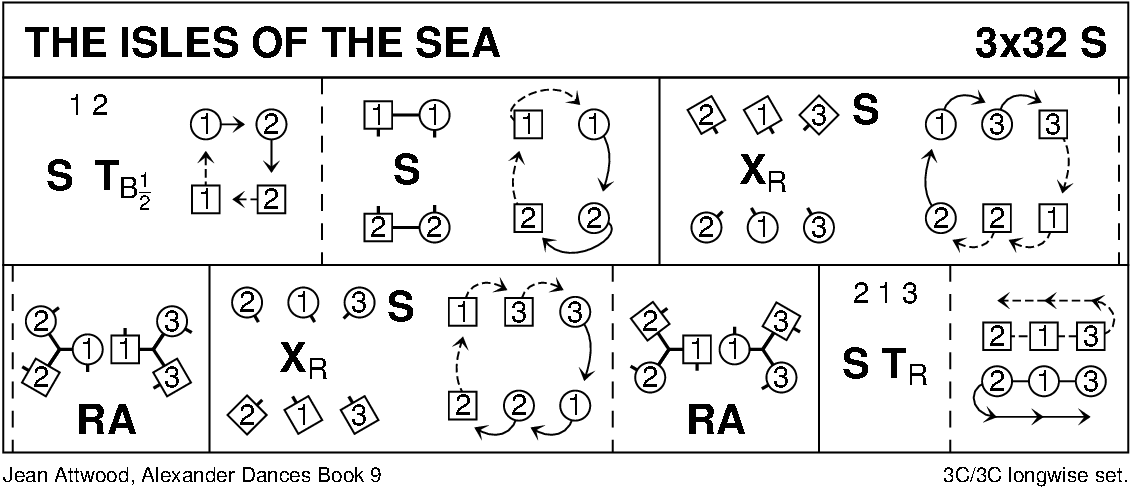 The Isles Of The Sea Keith Rose's Diagram