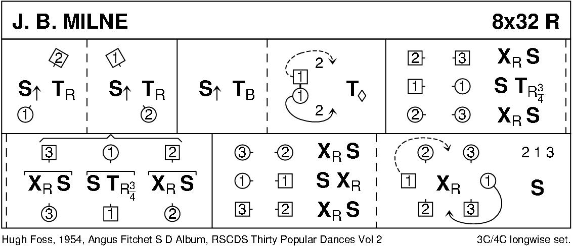 J.B. Milne Keith Rose's Diagram