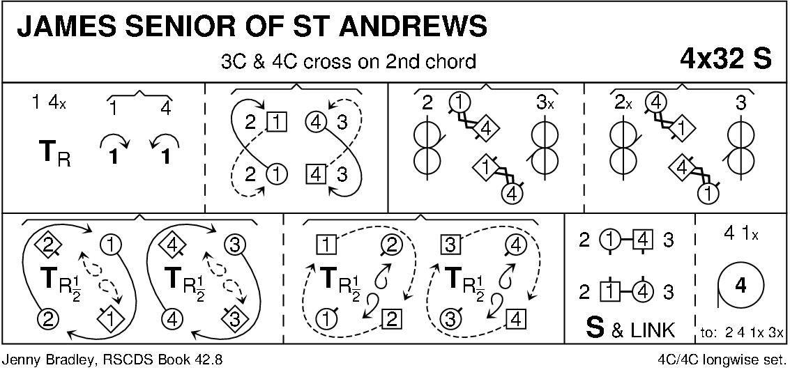James Senior Of St Andrews Keith Rose's Diagram