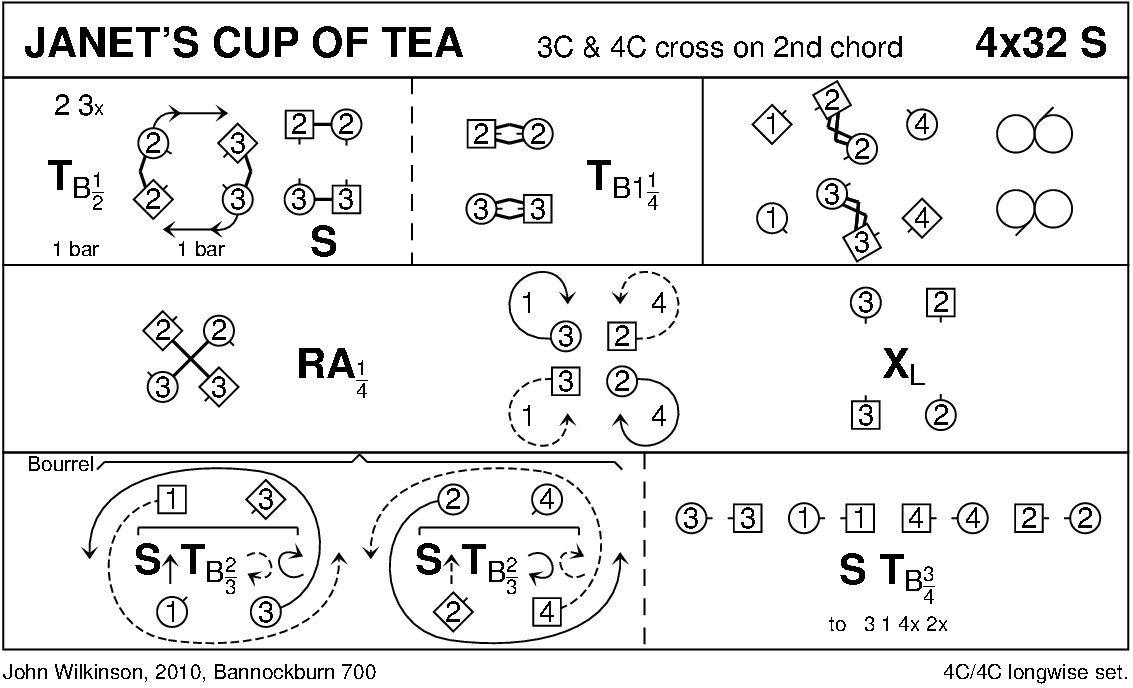 Janet's Cup Of Tea Keith Rose's Diagram