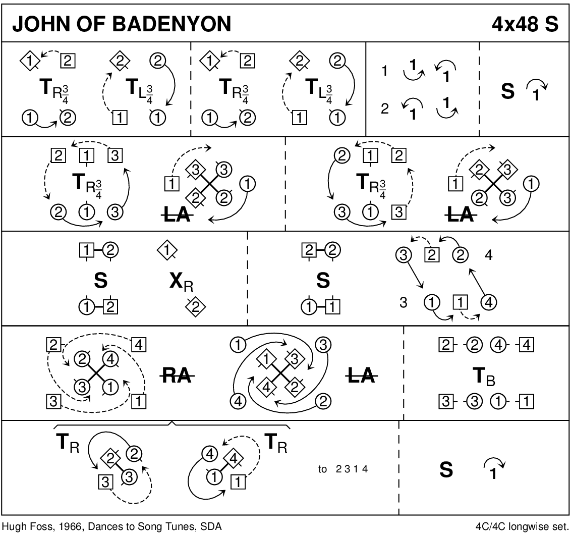 John Of Badenyon Keith Rose's Diagram