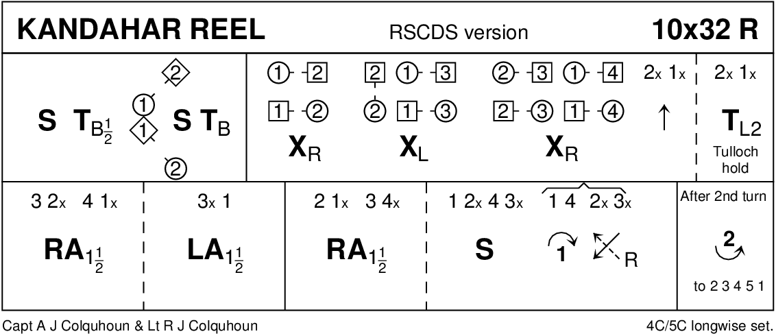 Kandahar Reel RSCDS Version Keith Rose's Diagram