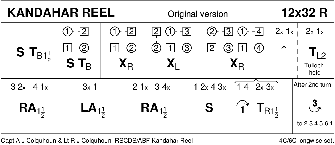 Kandahar Reel Keith Rose's Diagram