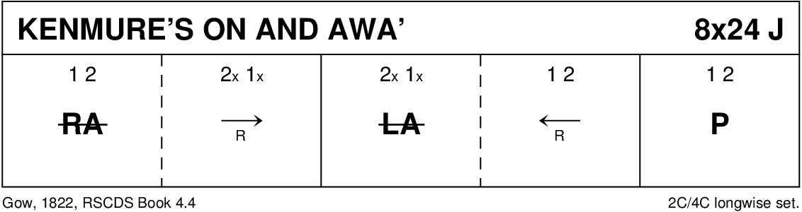 Kenmure's On And Awa' Keith Rose's Diagram