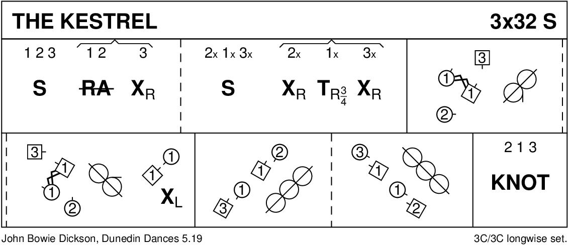 The Kestrel Keith Rose's Diagram