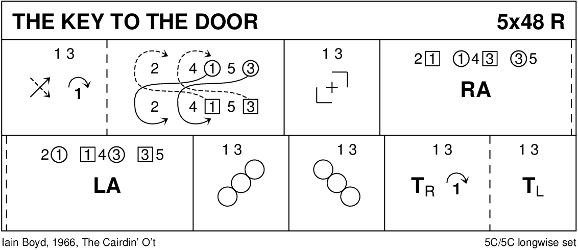 The Key To The Door Keith Rose's Diagram