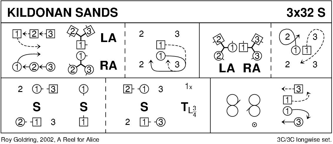 Kildonan Sands Keith Rose's Diagram