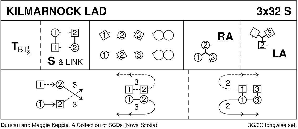 Kilmarnock Lad Keith Rose's Diagram