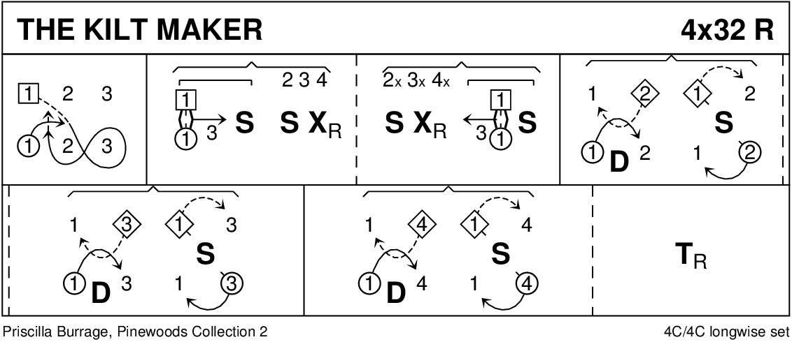 The Kilt Maker Keith Rose's Diagram