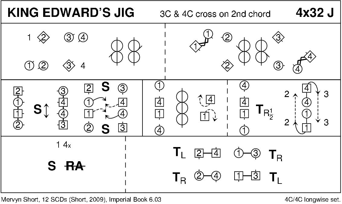 King Edward's Jig Keith Rose's Diagram
