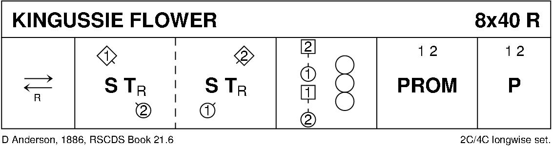 Kingussie Flower Keith Rose's Diagram