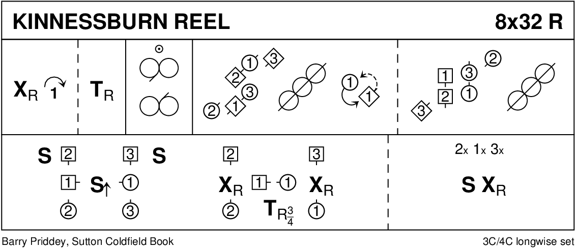 Kinnessburn Reel Keith Rose's Diagram