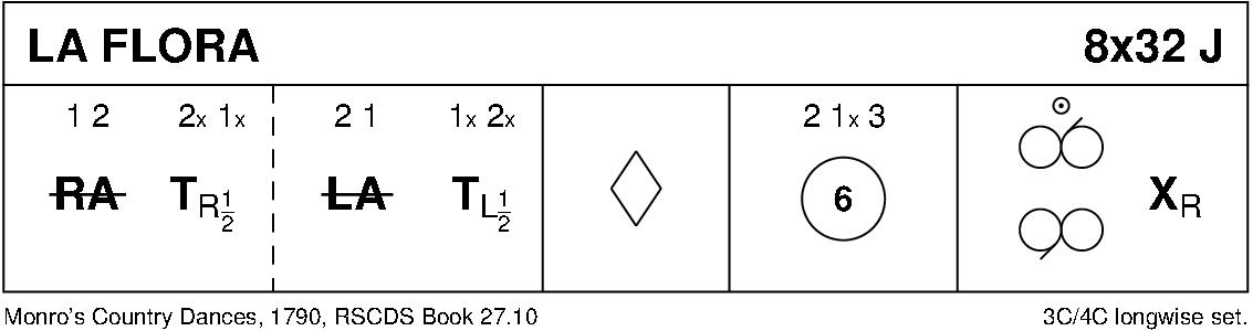 La Flora Keith Rose's Diagram