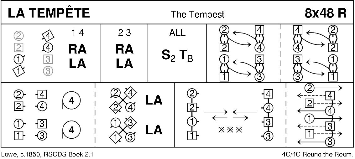 La Tempête Keith Rose's Diagram