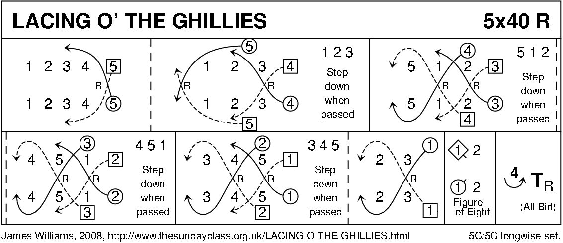 Lacing O' The Ghillies Keith Rose's Diagram