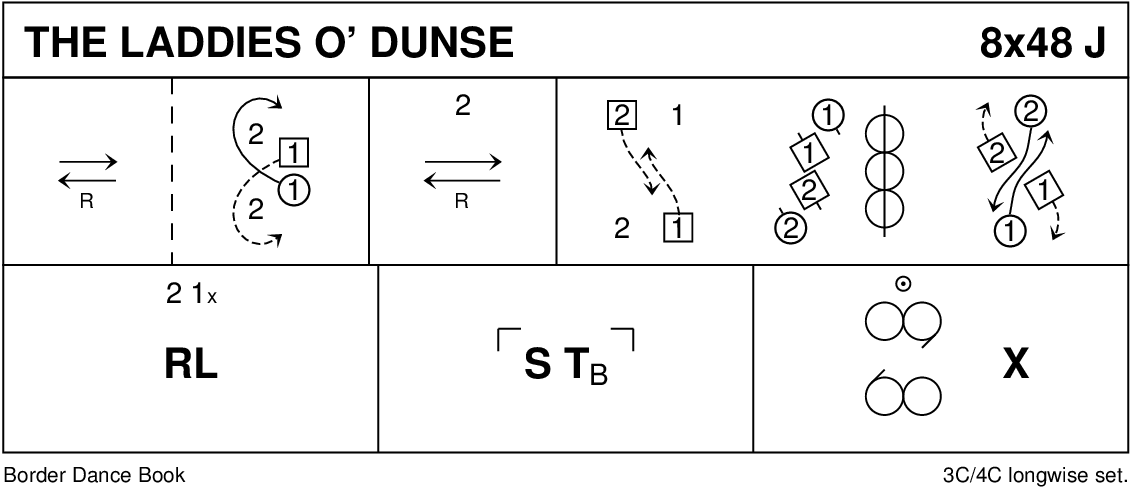 The Laddies O' Dunse Keith Rose's Diagram