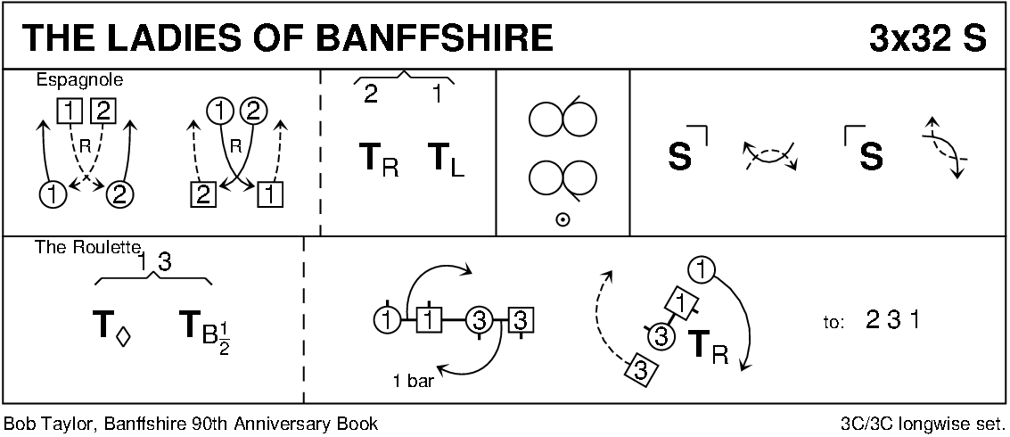 The Ladies Of Banffshire Keith Rose's Diagram