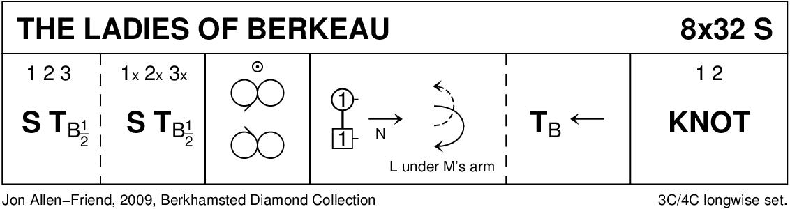 Ladies Of Berkeau Keith Rose's Diagram