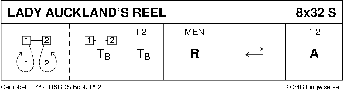 Lady Auckland's Reel Keith Rose's Diagram