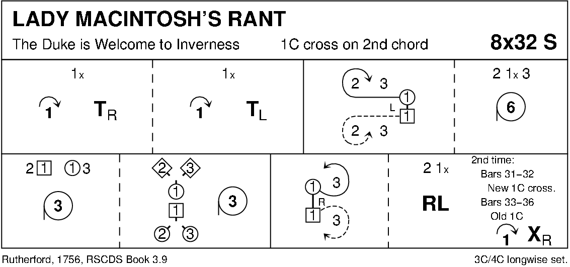 Lady Macintosh's Rant Keith Rose's Diagram