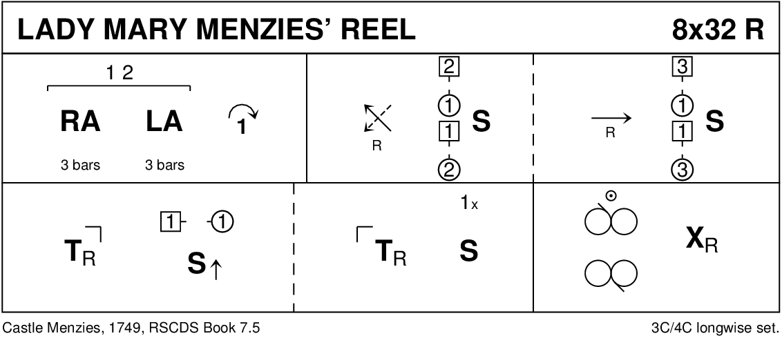 Lady Mary Menzies' Reel Keith Rose's Diagram