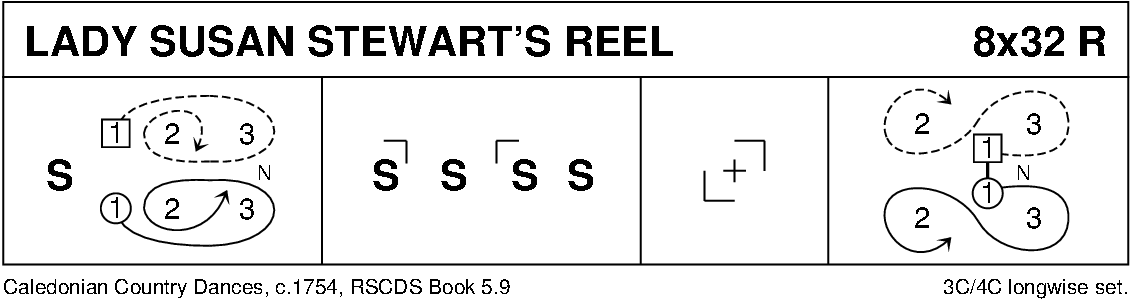 Lady Susan Stewart's Reel Keith Rose's Diagram