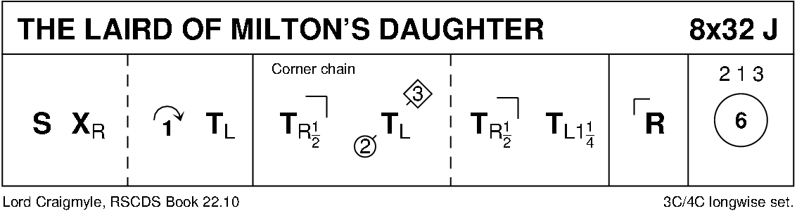 The Laird Of Milton's Daughter Keith Rose's Diagram