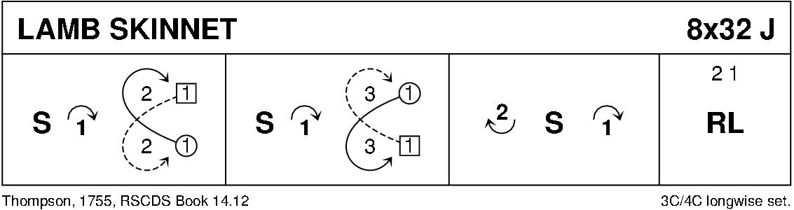 Lamb Skinnet Keith Rose's Diagram