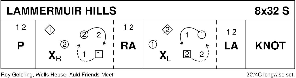 The Lammermuir Hills Keith Rose's Diagram
