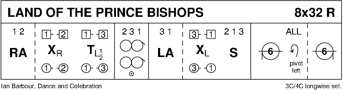 Land Of The Prince Bishops Keith Rose's Diagram