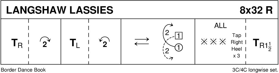Langshaw Lassies Keith Rose's Diagram