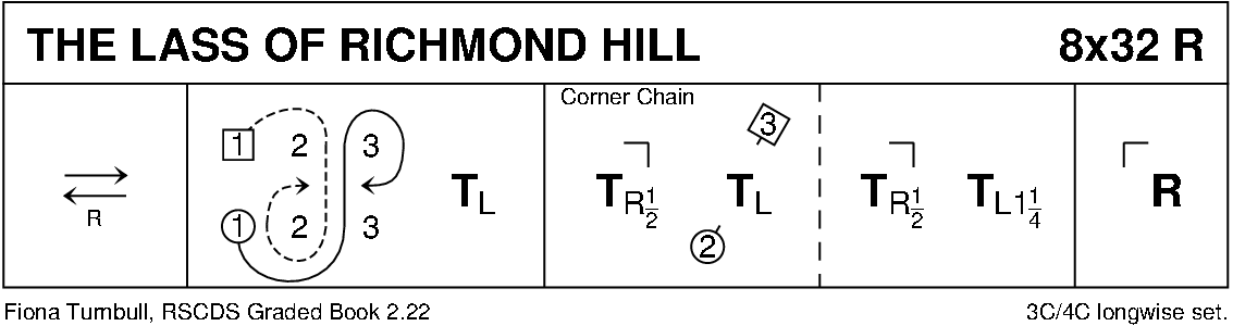 The Lass Of Richmond Hill Keith Rose's Diagram