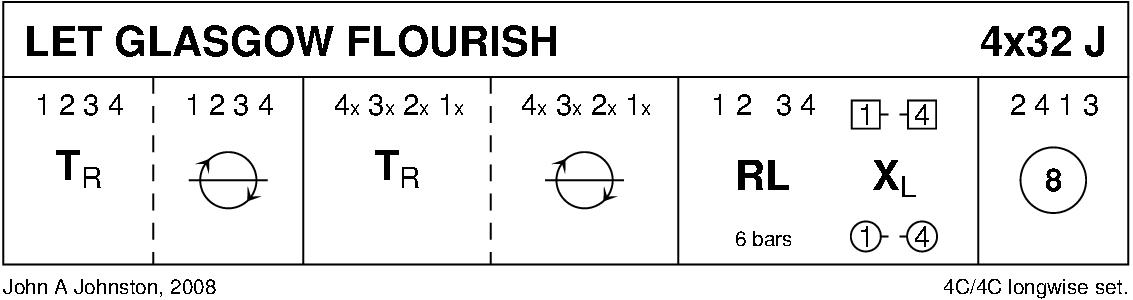 Let Glasgow Flourish Keith Rose's Diagram