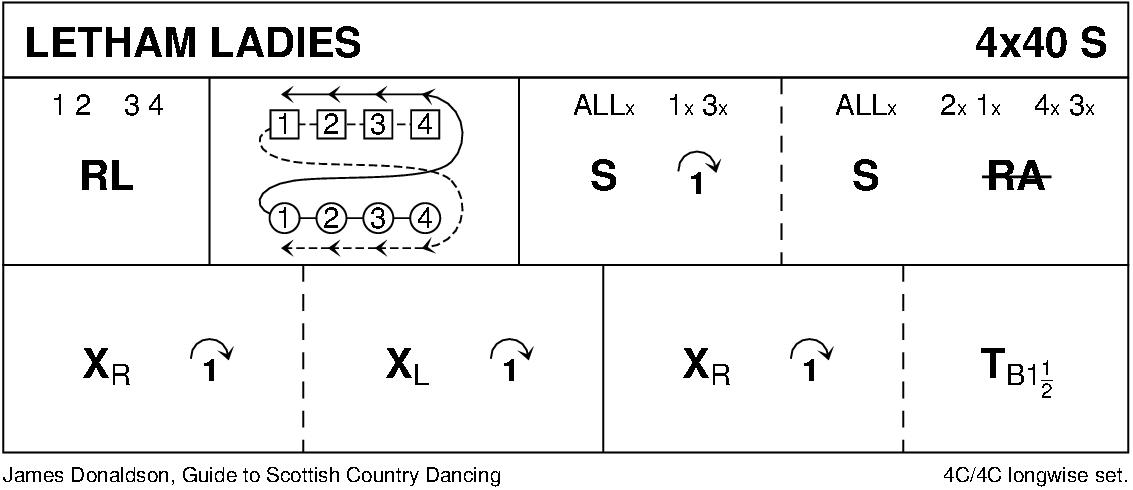 Letham Ladies Keith Rose's Diagram