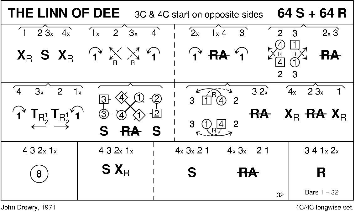 The Linn Of Dee Keith Rose's Diagram