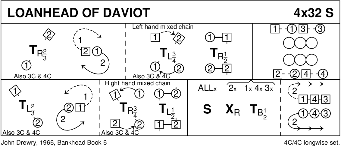Loanhead Of Daviot Keith Rose's Diagram