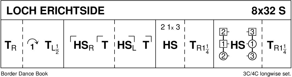 Loch Erichtside Keith Rose's Diagram