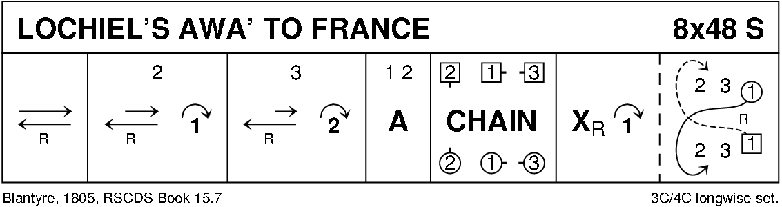 Lochiel's Awa' To France Keith Rose's Diagram